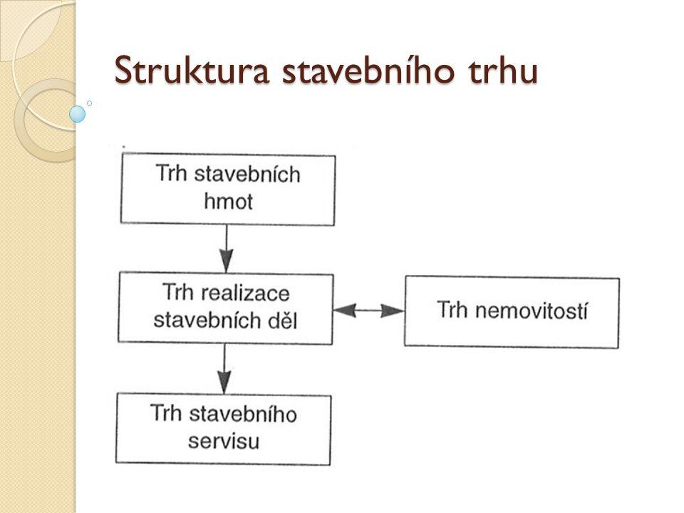 Struktura stavebního trhu