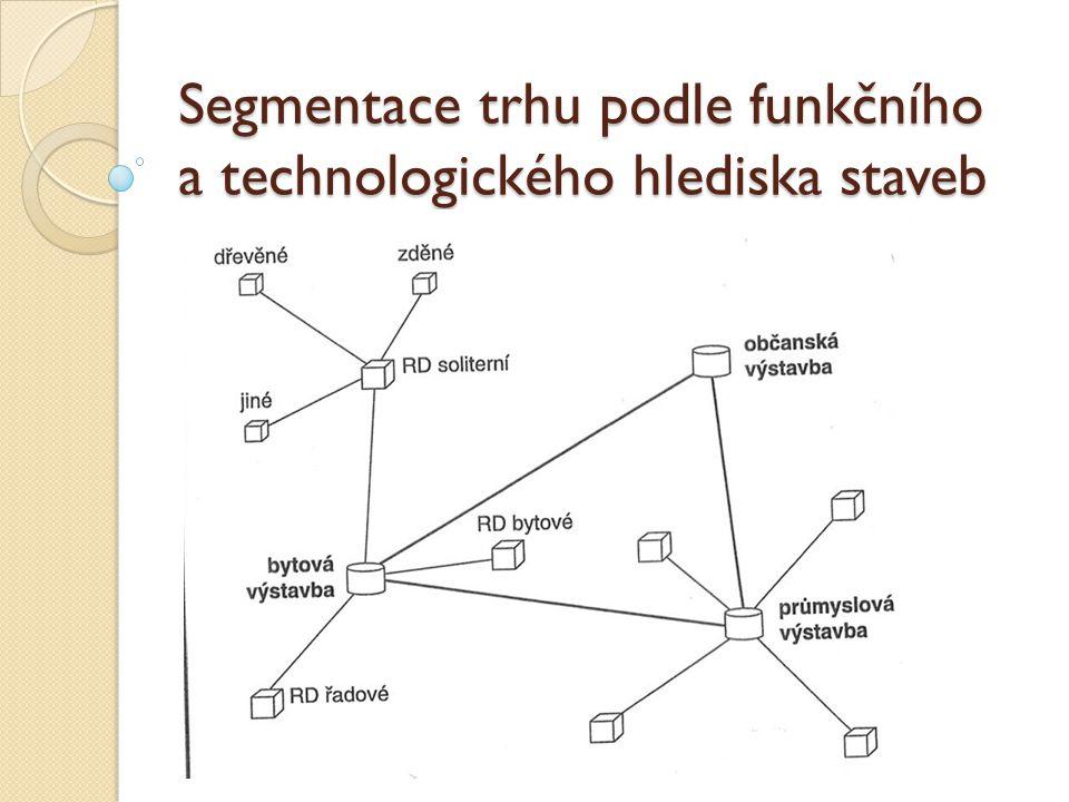 Segmentace trhu podle funkčního a technologického hlediska staveb