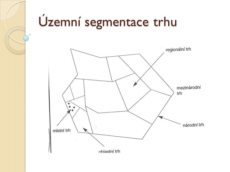 Územní segmentace trhu