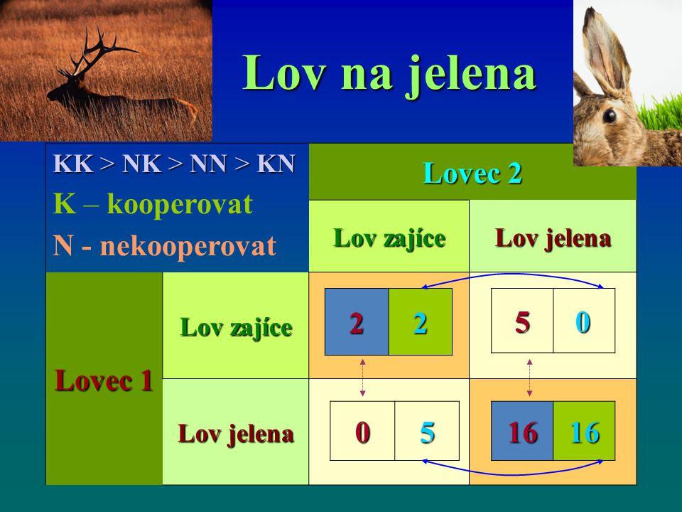 Lov na jelena K – kooperovat N - nekooperovat Lovec 2 Lovec 1 2 5 5 16