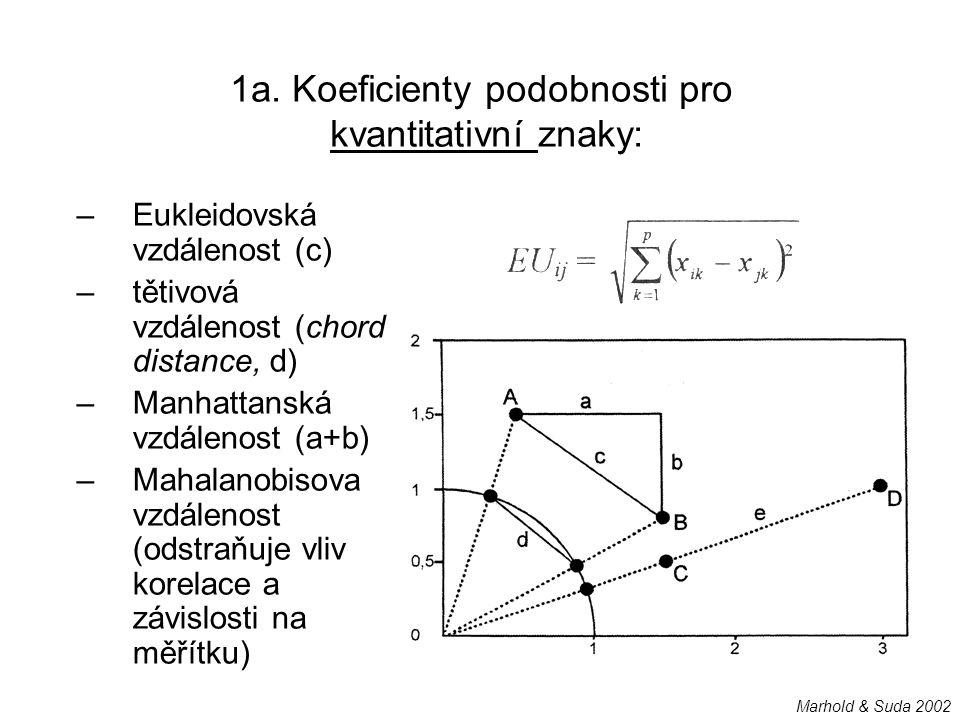 1a. Koeficienty podobnosti pro kvantitativní znaky: