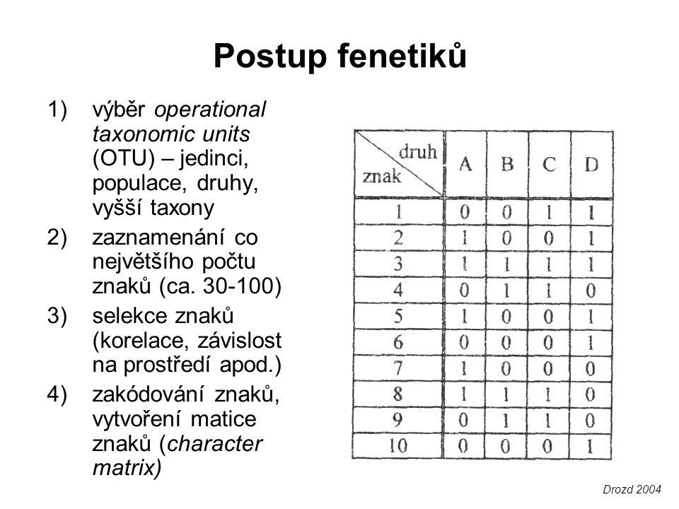Postup fenetiků výběr operational taxonomic units (OTU) – jedinci, populace, druhy, vyšší taxony. zaznamenání co největšího počtu znaků (ca. 30-100)