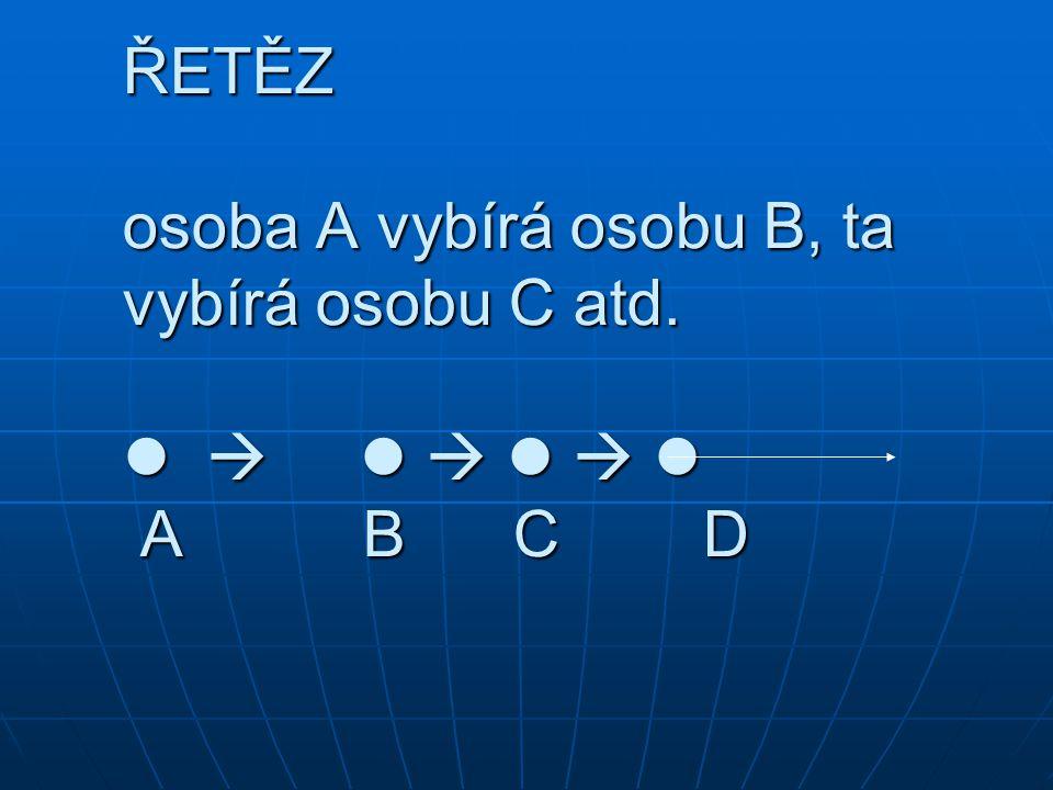 ŘETĚZ osoba A vybírá osobu B, ta vybírá osobu C atd