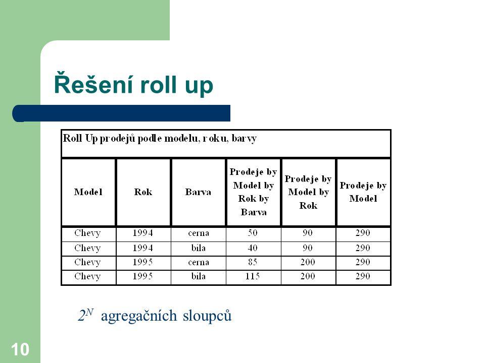 Řešení roll up 2N agregačních sloupců