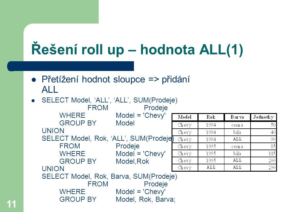 Řešení roll up – hodnota ALL(1)