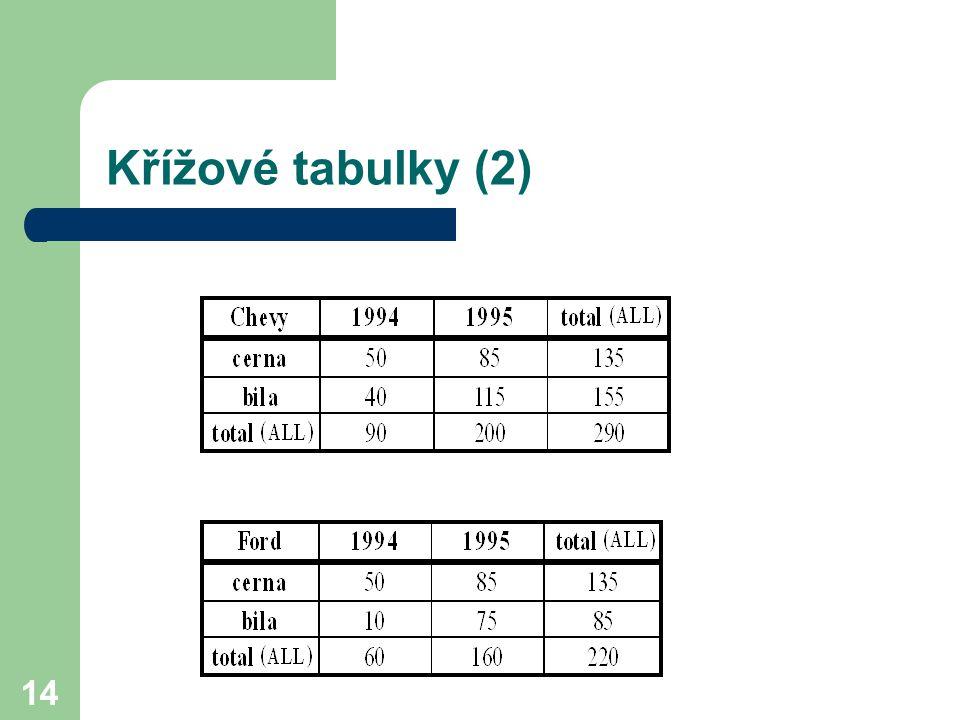 Křížové tabulky (2)