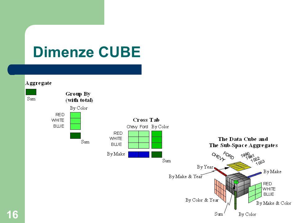 Dimenze CUBE