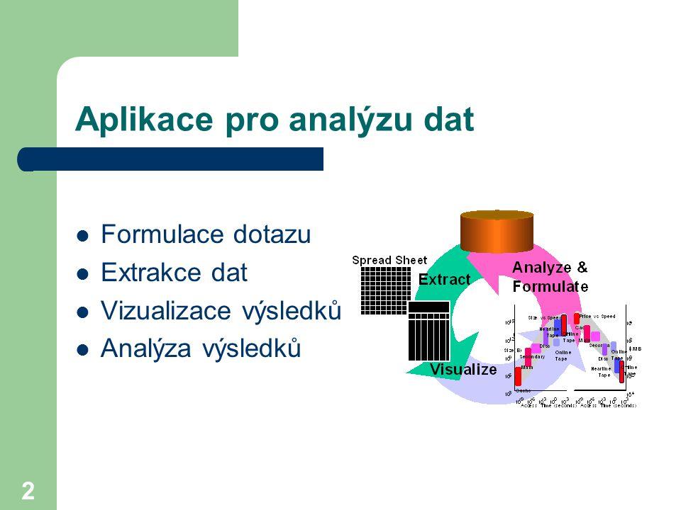 Aplikace pro analýzu dat