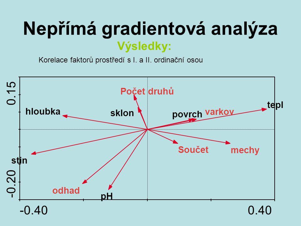 Nepřímá gradientová analýza