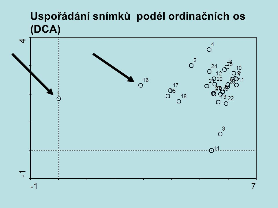Uspořádání snímků podél ordinačních os (DCA)