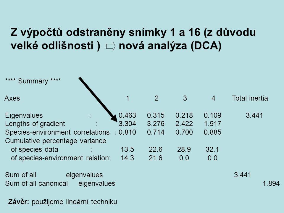 Z výpočtů odstraněny snímky 1 a 16 (z důvodu velké odlišnosti ) nová analýza (DCA)