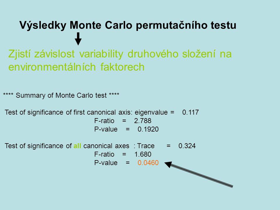 Výsledky Monte Carlo permutačního testu