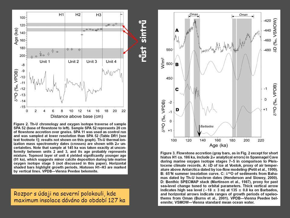 růst sintrů Rozpor s údaji na severní polokouli, kde maximum insolace dáváno do období 127 ka