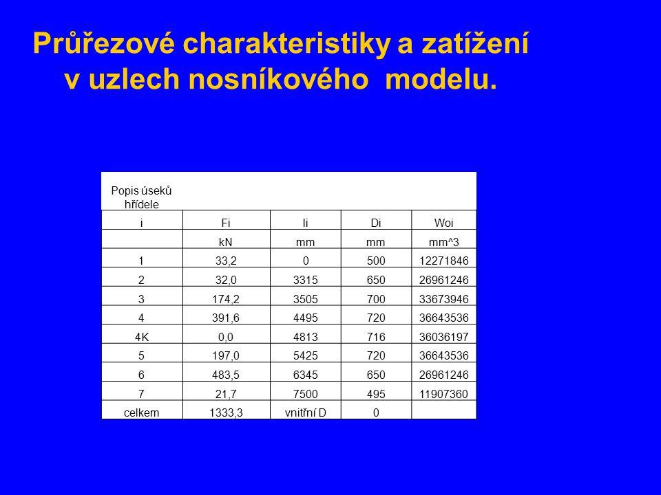 Průřezové charakteristiky a zatížení v uzlech nosníkového modelu.