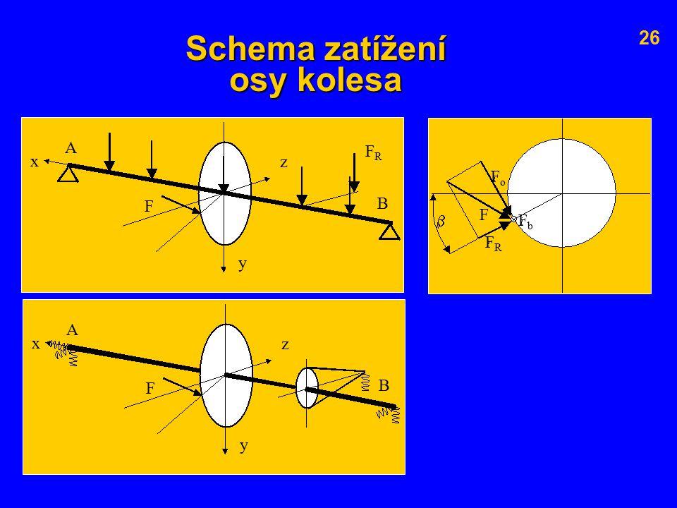 Schema zatížení osy kolesa