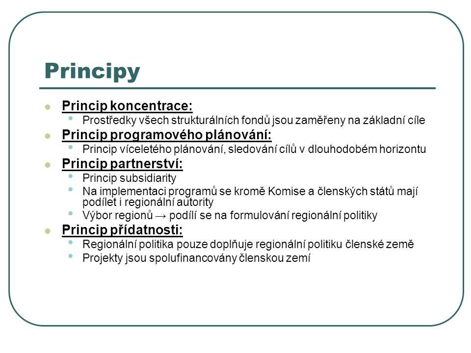 Principy Princip koncentrace: Princip programového plánování: