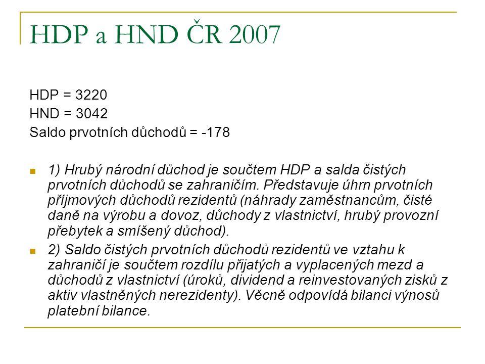HDP a HND ČR 2007 HDP = 3220 HND = 3042 Saldo prvotních důchodů = -178