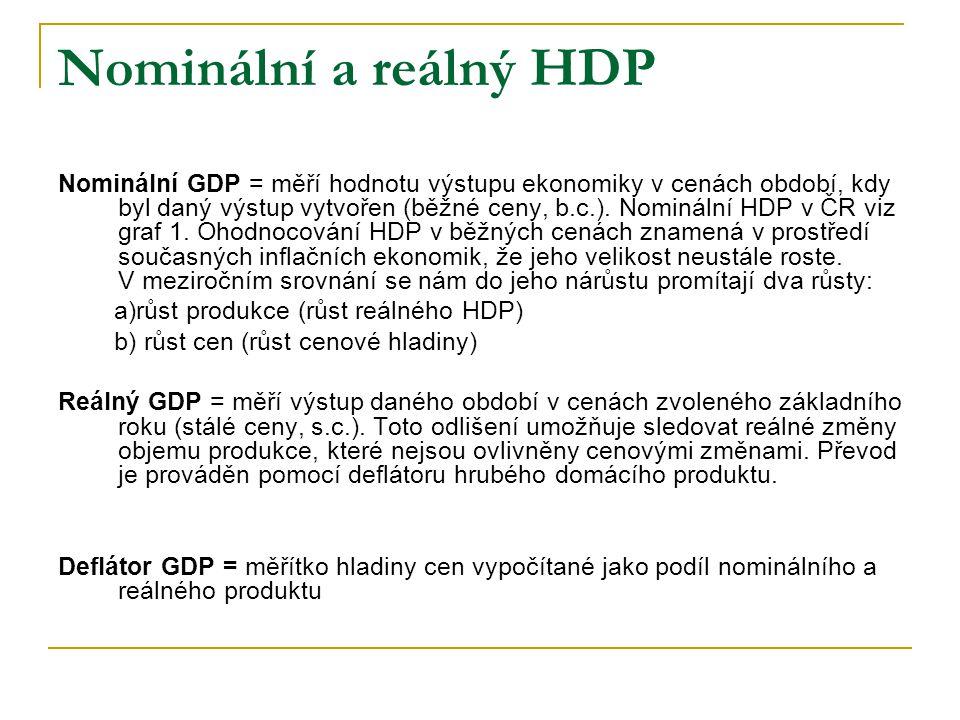 Nominální a reálný HDP