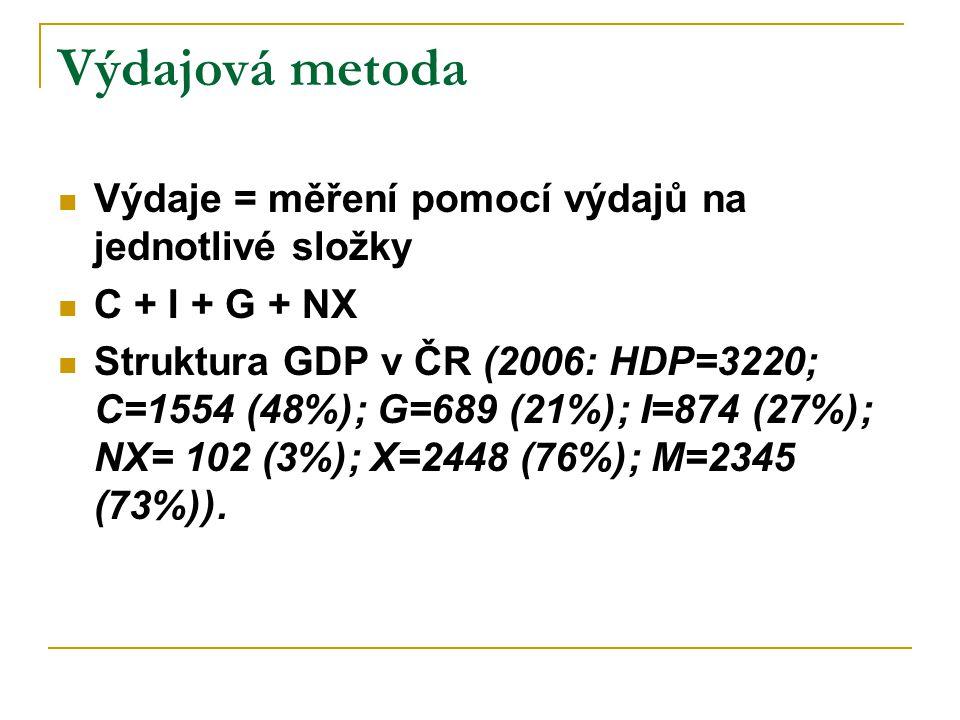 Výdajová metoda Výdaje = měření pomocí výdajů na jednotlivé složky