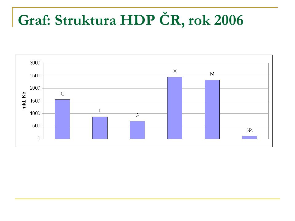 Graf: Struktura HDP ČR, rok 2006