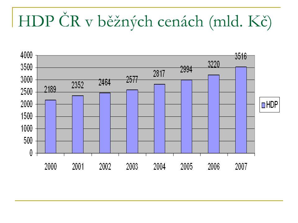 HDP ČR v běžných cenách (mld. Kč)