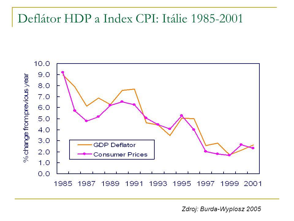 Deflátor HDP a Index CPI: Itálie 1985-2001