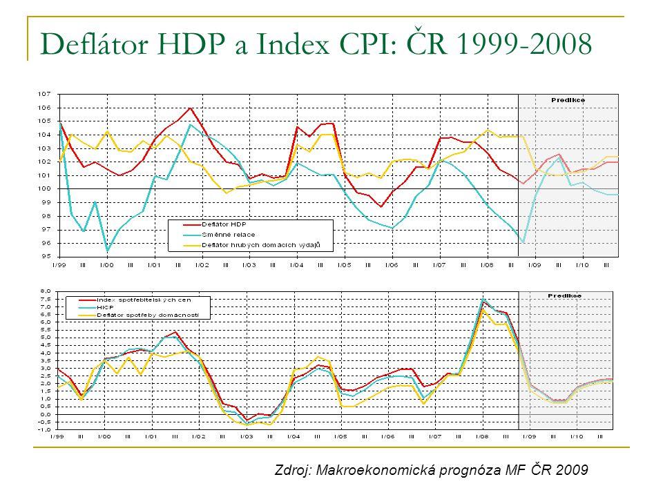 Deflátor HDP a Index CPI: ČR 1999-2008