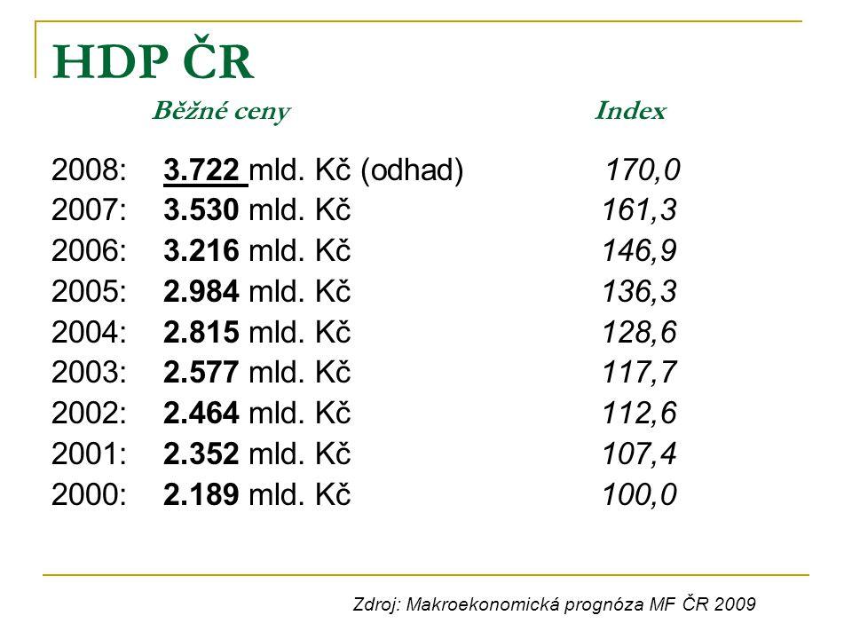 HDP ČR Běžné ceny Index 2008: 3.722 mld. Kč (odhad) 170,0