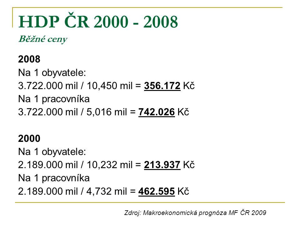 HDP ČR 2000 - 2008 Běžné ceny 2008 Na 1 obyvatele: