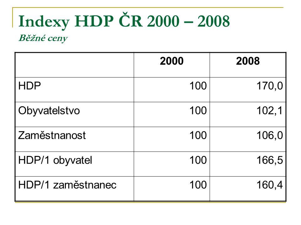 Indexy HDP ČR 2000 – 2008 Běžné ceny