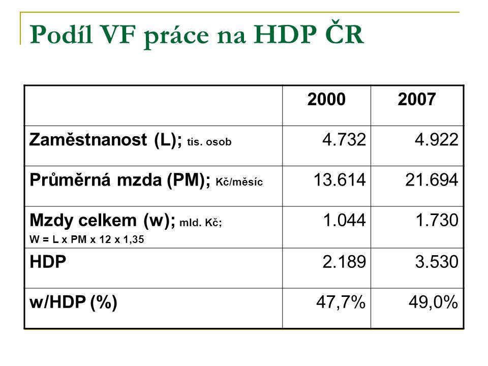 Podíl VF práce na HDP ČR 2000 2007 Zaměstnanost (L); tis. osob 4.732