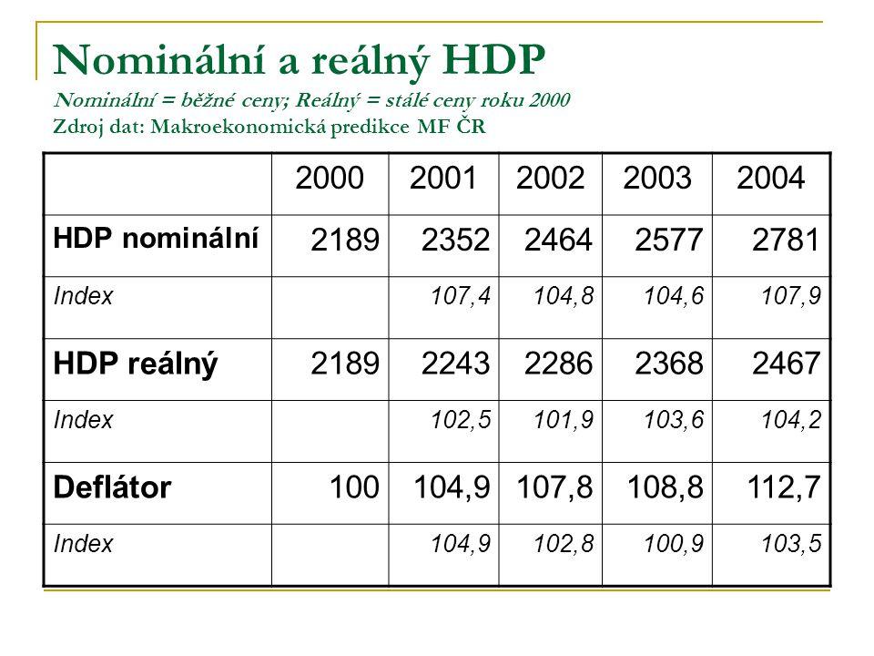 Nominální a reálný HDP Nominální = běžné ceny; Reálný = stálé ceny roku 2000 Zdroj dat: Makroekonomická predikce MF ČR