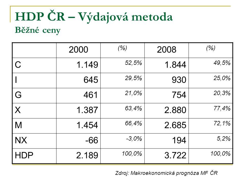 HDP ČR – Výdajová metoda Běžné ceny