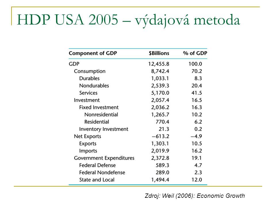 HDP USA 2005 – výdajová metoda