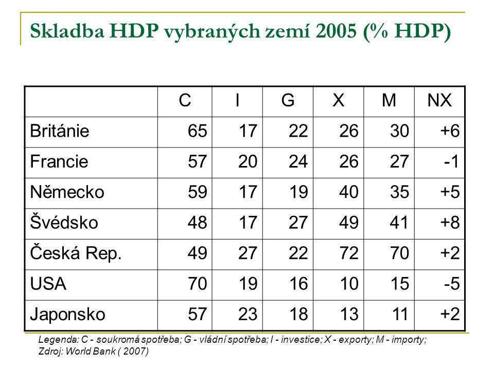 Skladba HDP vybraných zemí 2005 (% HDP)