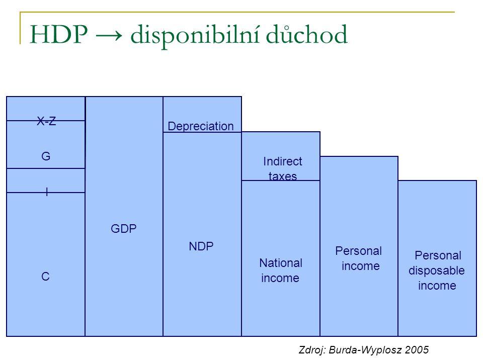HDP → disponibilní důchod