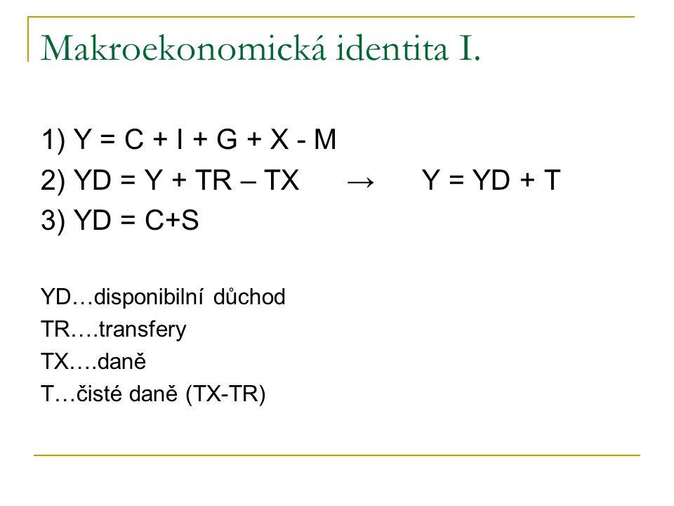 Makroekonomická identita I.