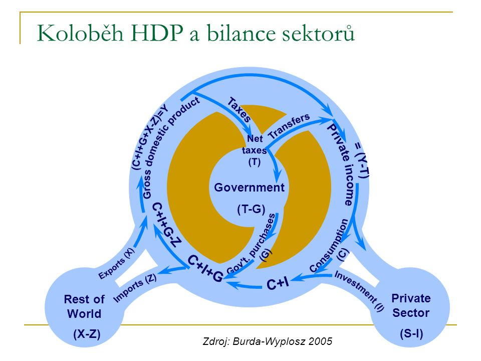 Koloběh HDP a bilance sektorů