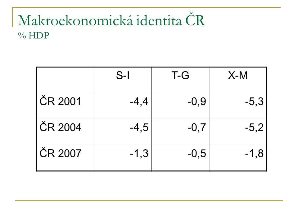 Makroekonomická identita ČR % HDP