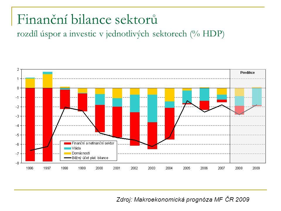 Finanční bilance sektorů rozdíl úspor a investic v jednotlivých sektorech (% HDP)