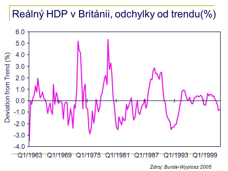 Reálný HDP v Británii, odchylky od trendu(%)