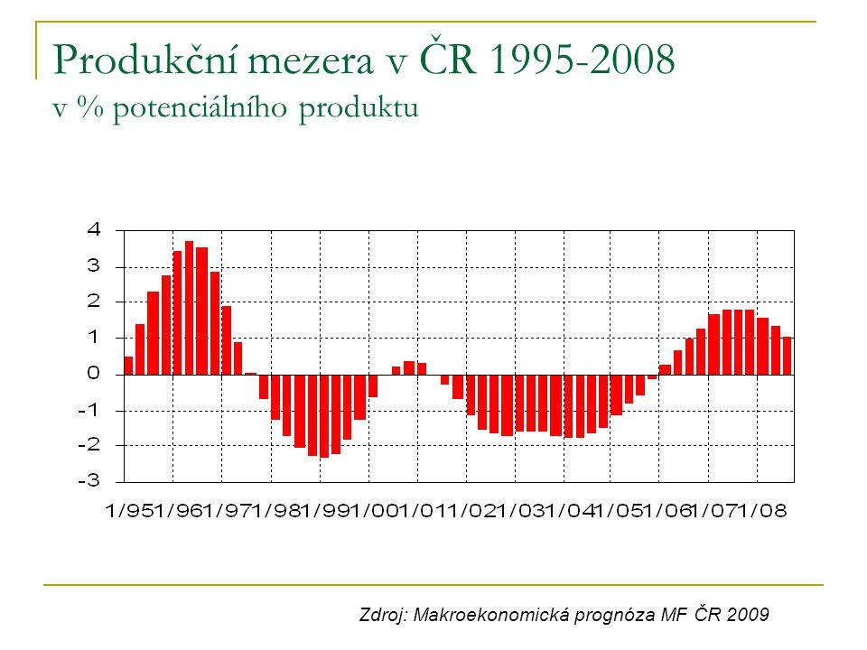 Produkční mezera v ČR 1995-2008 v % potenciálního produktu
