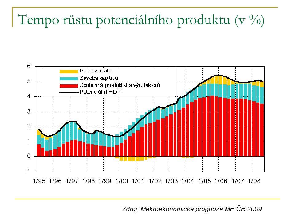 Tempo růstu potenciálního produktu (v %)
