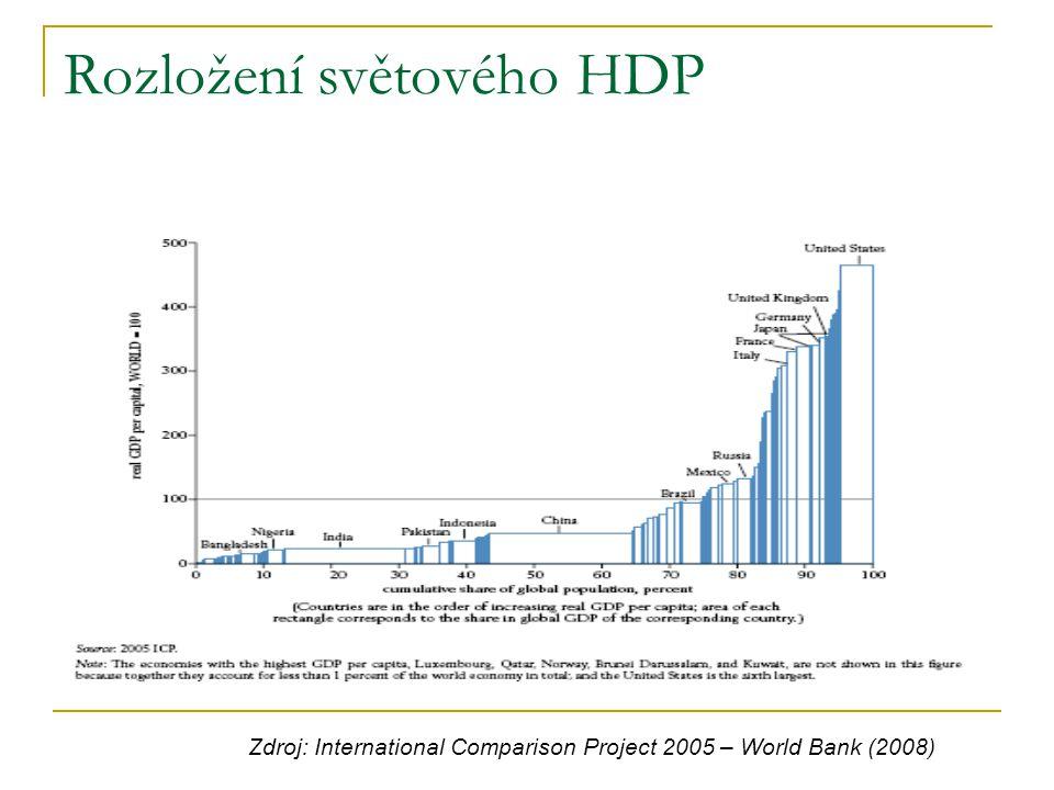 Rozložení světového HDP