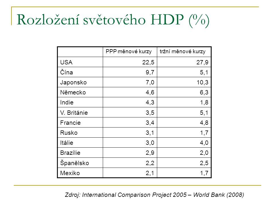Rozložení světového HDP (%)