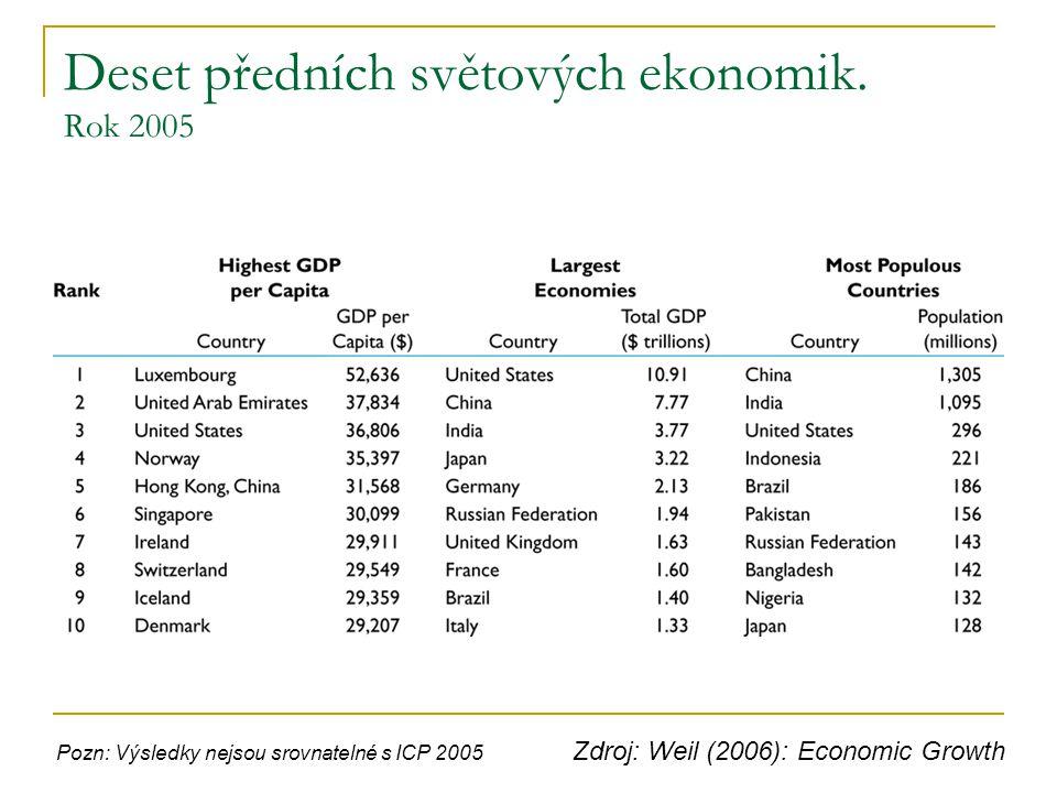 Deset předních světových ekonomik. Rok 2005