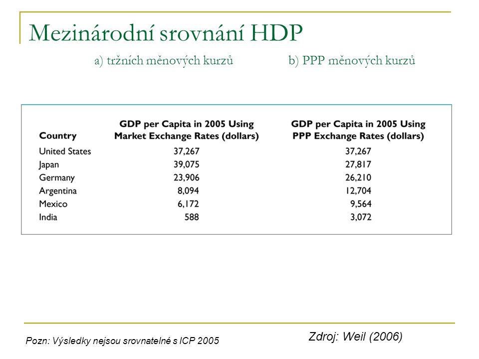Mezinárodní srovnání HDP a) tržních měnových kurzů b) PPP měnových kurzů