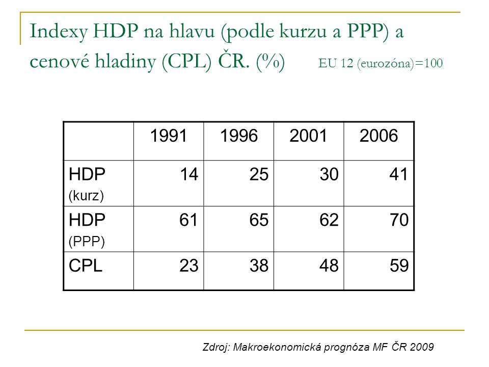 Indexy HDP na hlavu (podle kurzu a PPP) a cenové hladiny (CPL) ČR