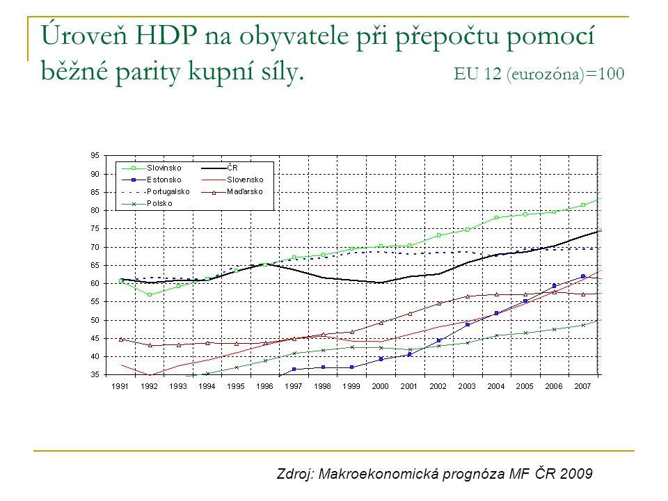 Úroveň HDP na obyvatele při přepočtu pomocí běžné parity kupní síly