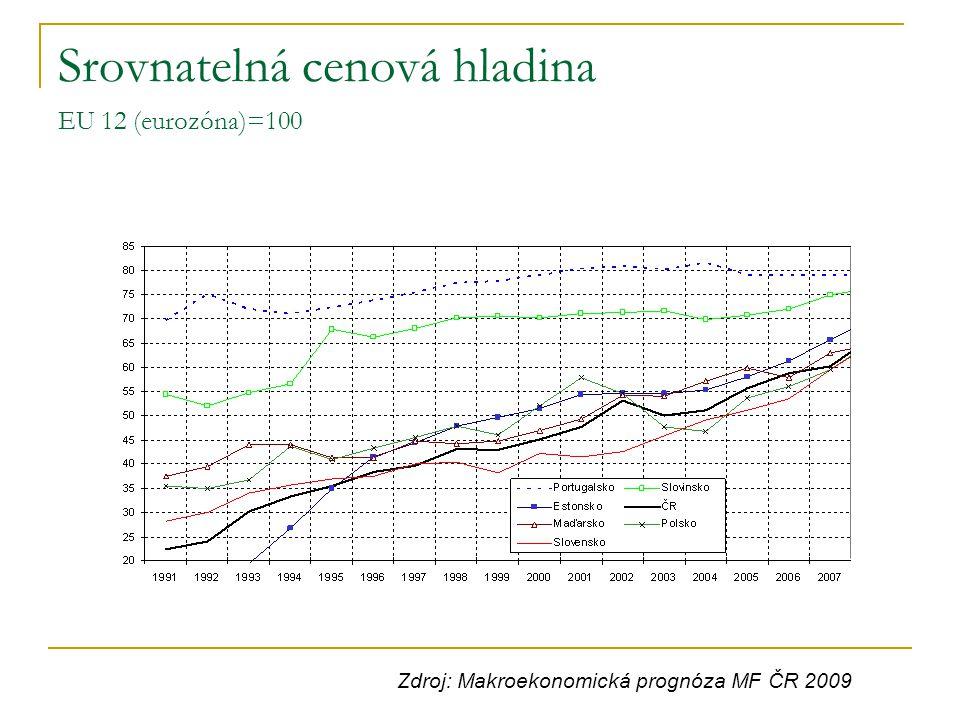 Srovnatelná cenová hladina EU 12 (eurozóna)=100